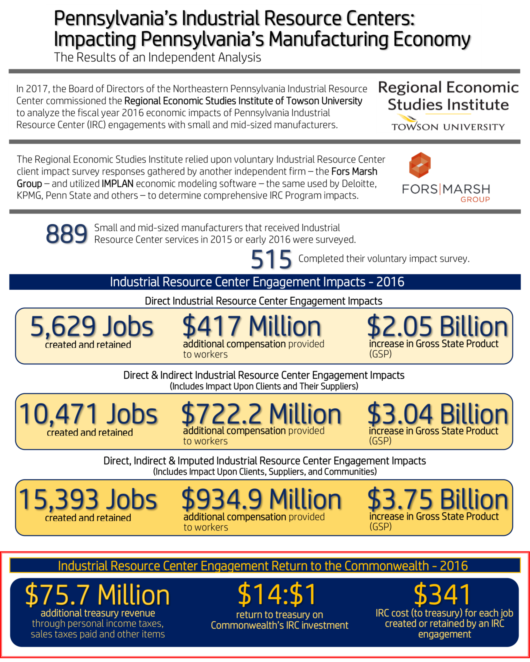 IRC Impact Report (Towson) Infographic- 2017