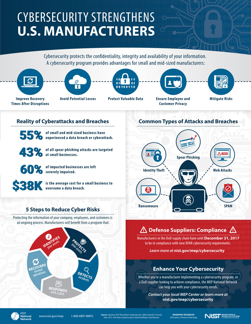 nist_mep_cybersecurity_infographic